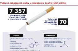 Vybrané nebezpečné složky vcigaretovém kouři a jejich účinky