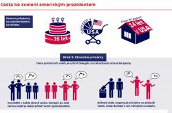 Cesta ke zvolení americkým prezidentem