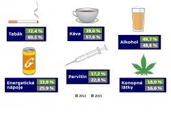 Užívání návykových látek během hraní v posledních 12 měsících před nástupem do léčebny