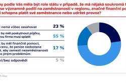 Průzkum agentury TNS Aisa