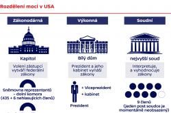 Rozdělení moci USA