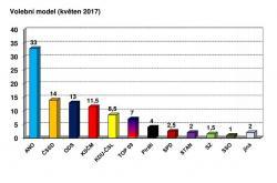 Volební model CVVM (květen 2017)