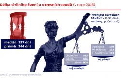 Délka civilního řízení u okresních soudů (v roce 2016)