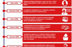 Polské hnutí Solidarita