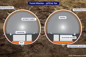 Průřez tunelem Blanka