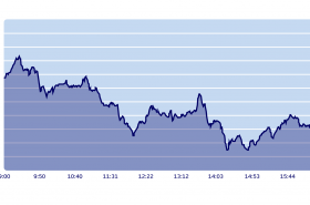 RTS index