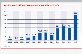 Rozdíly mezi příjmy z EU a odvody do ní