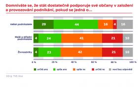 Průzkum agentury TNS Aisa pro ČT