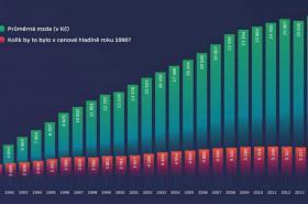 Vývoj mezd 1990 až 2015
