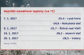 Nejnižší naměřené teploty v lednu 2017