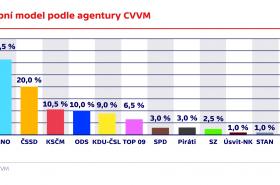 Volebn model podle agentury CVVM
