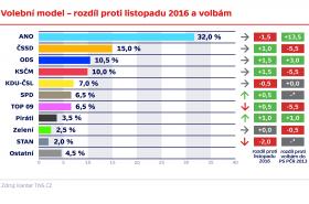 Volební model – rozdíl proti listopadu 2016 a volbám