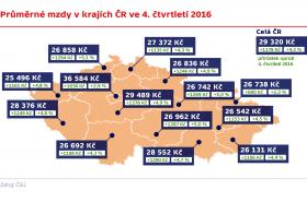 Průměrné mzdy v krajích ČR