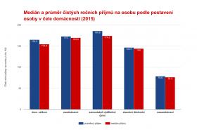 Medián a průměr čistých ročních příjmů na osobu podle postavení osoby v čele domácnosti (2015)