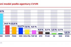 Volební model agentury CVVM