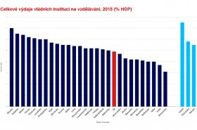 Celkové výdaje vládních institucí na vzdělávání v zemích EU a zbytku Evropy (2015)