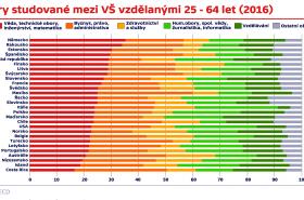 Obory studované mezi VŠ vzdělanými ve věkové skupině 25 - 64 let (2016)