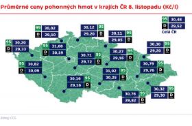 Průměrné ceny pohonných hmot v krajích ČR 8. listopadu (Kč/l)