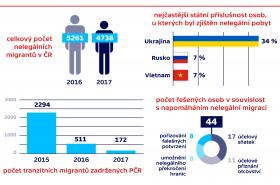 Nelegální migrace v ČR za rok 2017