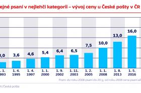 Obyčejné psaní v nejlehčí kategorii – vývoj ceny u České pošty v ČR (v Kč)