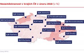 Nezaměstnanost v krajích ČR v únoru 2018 (v %)