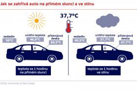 Jak se zahřívá auto na přímém slunci a ve stínu
