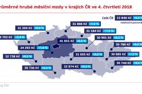 Průměrné hrubé měsíční mzdy v krajích ČR ve 4. čtvrtletí 2018