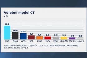 Volební model ČT