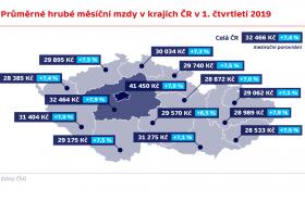 Průměrné hrubé měsíční mzdy v krajích ČR v 1. čtvrtletí 2019