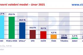 Sněmovní volební model – březen 2021