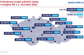 Průměrné hrubé měsíční mzdy v krajích ČR v 1. čtvrtletí 2021