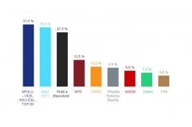 Volební potelnciál v září 2021, odhad Kantar a Data Collect