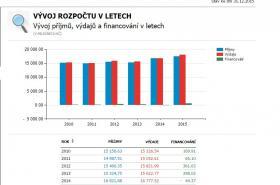 Rozpočet Jihomoravského kraje