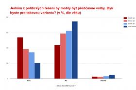 Průzkum ČT: Co si o demisi vlády myslí voliči