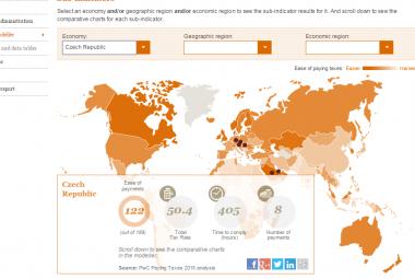 Studie Světové banky a PwC Paying Taxes