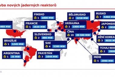 Výstavba nových jaderných reaktorů