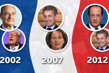 Poslední troje prezidentské volby ve Francii