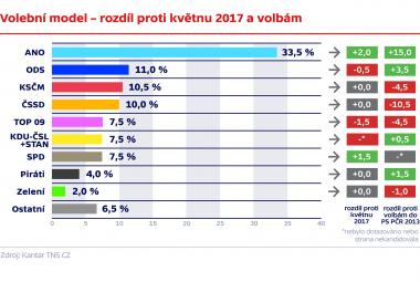 Volební model – rozdíl proti květnu 2017 a volbám