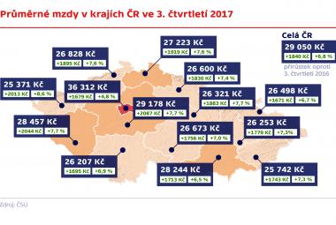 Průměrné mzdy v krajích ČR ve 3. čtvrtletí 2017