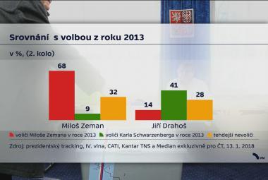 Srovnání prezidentských voleb z roku 2013 a 2017
