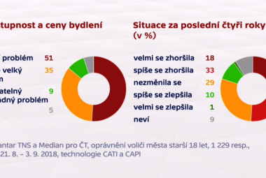 Výsledky průzkumu o bydlení v Brně