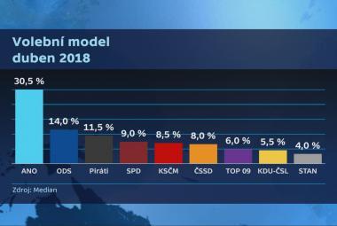 Median: ANO by v dubnu vyhrálo volby s víc než 30 procenty, posílila i ODS
