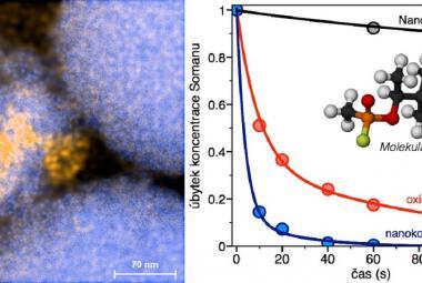České nanodiamanty jsou schopné účinně ničit novičok, sarin a další smrtící jedy