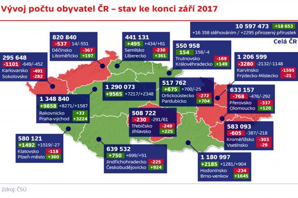 V Česku přibylo lidí, nejvíce z ciziny. Ženichům je u nás 30, nevěsty jsou o tři roky mladší