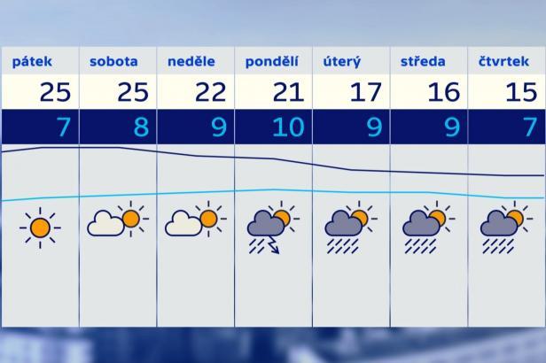 Letní teploty vydrží do neděle. Příští týden se ochladí až o deset stupňů
