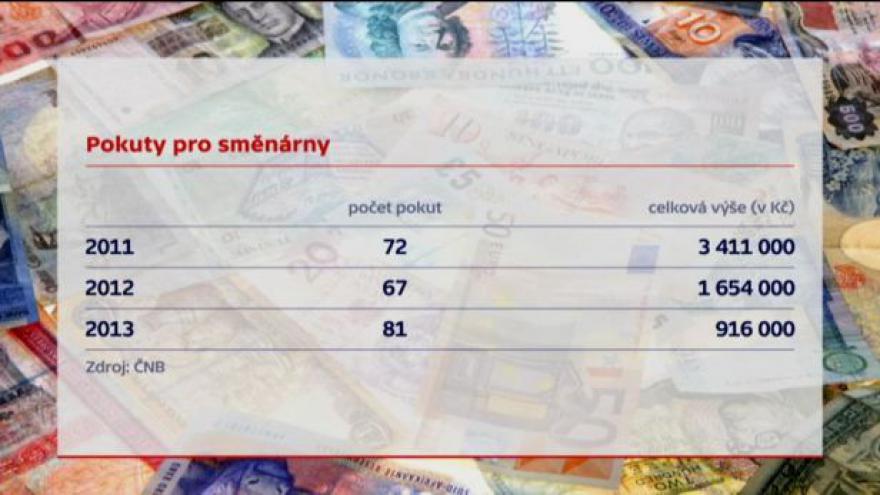 Video Události: ČNB kritizuje nepoctivé směnárny