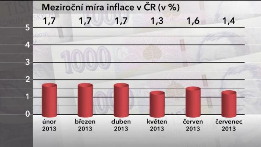 Video Červencová inflace