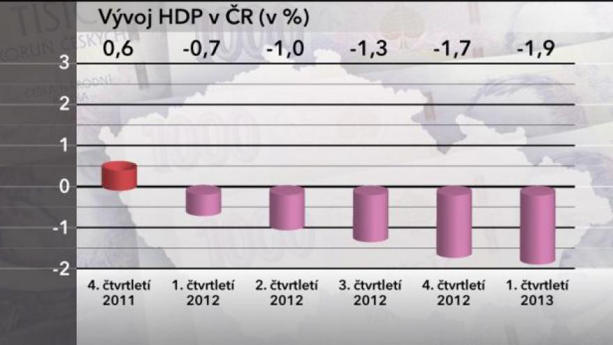 Video Česko v rekordně dlouhé recesi