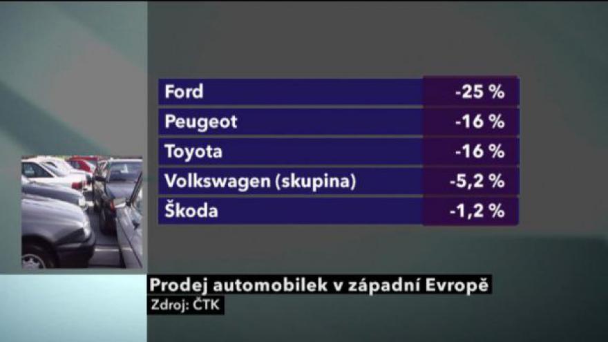 Video Propad prodejů aut