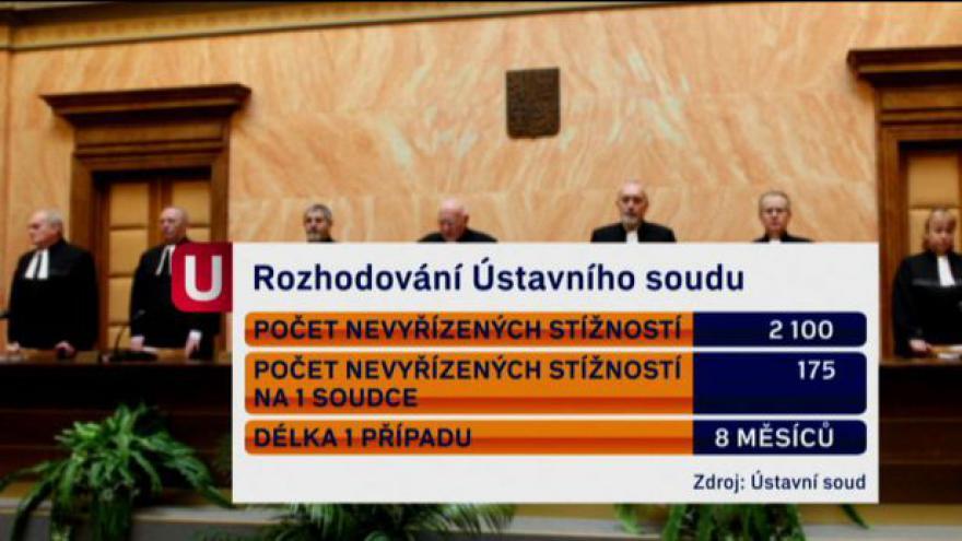 Video Končící Ústavní soud